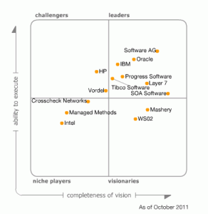 Magic Quadrant SOA Governance Technologies