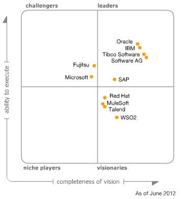 SOA infrastructure magic quadrant