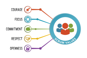 Scrum Guide Scrum Values