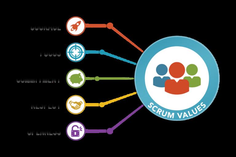Scrum Guide Scrum Values